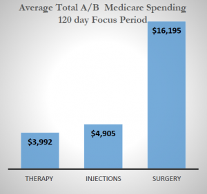 For Low Back Pain, Physical Therapy Saves Medicare Money